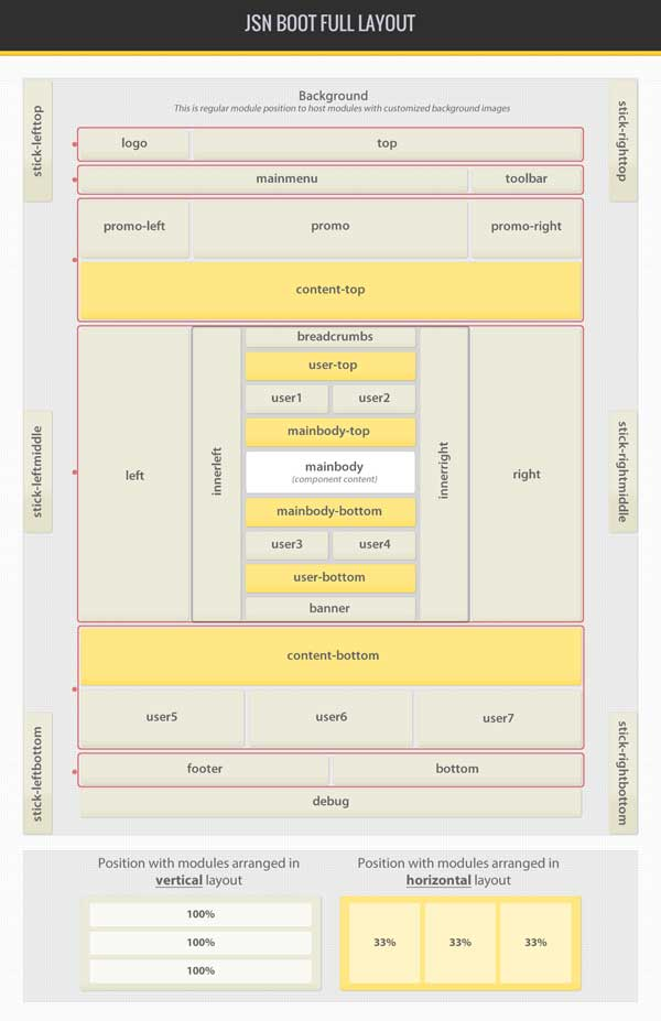 Позиции для модулей в адаптивном шаблоне JSN Boot